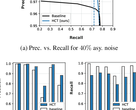 Figure 3 for LongReMix: Robust Learning with High Confidence Samples in a Noisy Label Environment