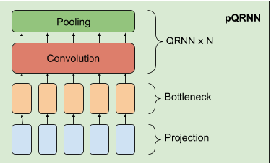 Figure 1 for Distilling Large Language Models into Tiny and Effective Students using pQRNN