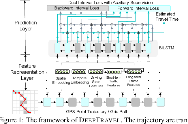 Figure 1 for DeepTravel: a Neural Network Based Travel Time Estimation Model with Auxiliary Supervision