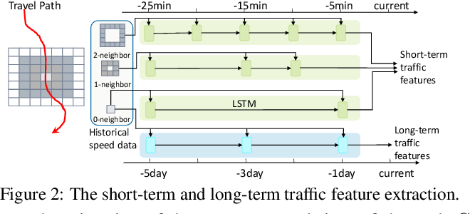 Figure 2 for DeepTravel: a Neural Network Based Travel Time Estimation Model with Auxiliary Supervision