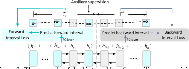 Figure 4 for DeepTravel: a Neural Network Based Travel Time Estimation Model with Auxiliary Supervision