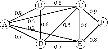 Figure 1: Example of 6 nodes network with link successful delivery probabilities shown along the edges of the graph.
