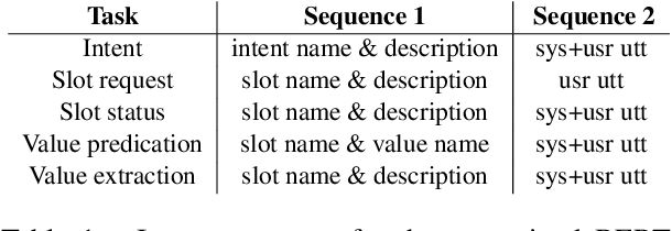 Figure 1 for SGD-QA: Fast Schema-Guided Dialogue State Tracking for Unseen Services