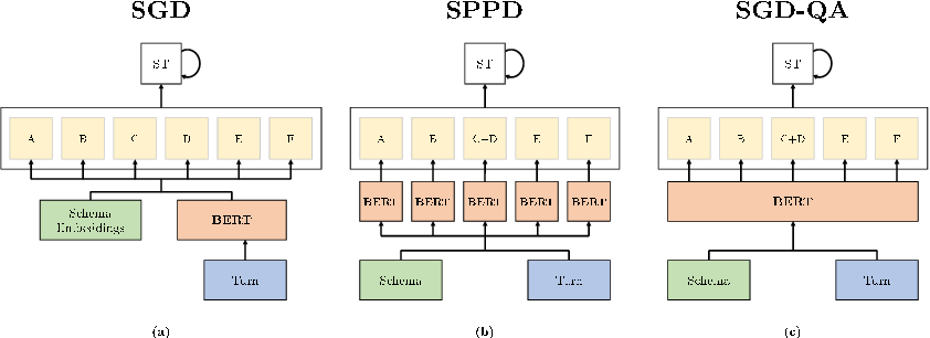 Figure 2 for SGD-QA: Fast Schema-Guided Dialogue State Tracking for Unseen Services