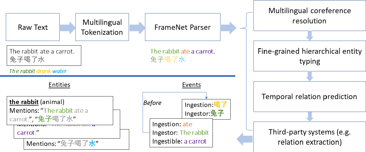 Figure 1 for LOME: Large Ontology Multilingual Extraction