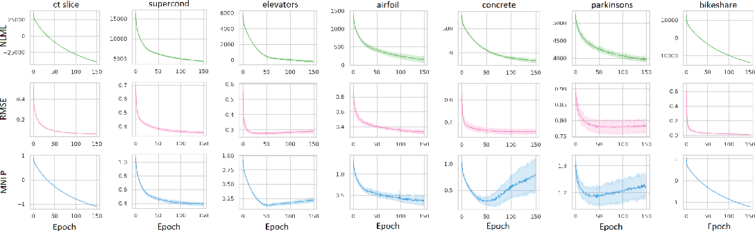 Figure 3 for Sparse Spectrum Warped Input Measures for Nonstationary Kernel Learning