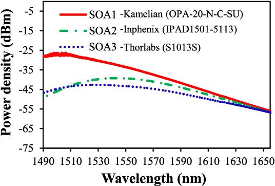 Figure 1 from Beam Combining of SOA-Based Bidirectional