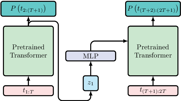 Figure 1 for Adding Recurrence to Pretrained Transformers for Improved Efficiency and Context Size