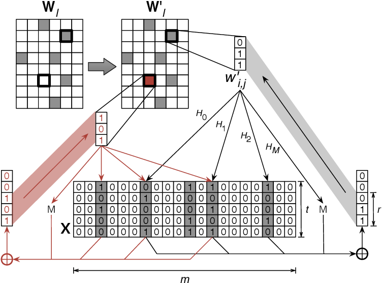 Figure 1 for Weightless: Lossy Weight Encoding For Deep Neural Network Compression