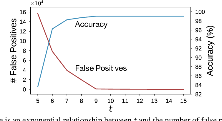Figure 3 for Weightless: Lossy Weight Encoding For Deep Neural Network Compression