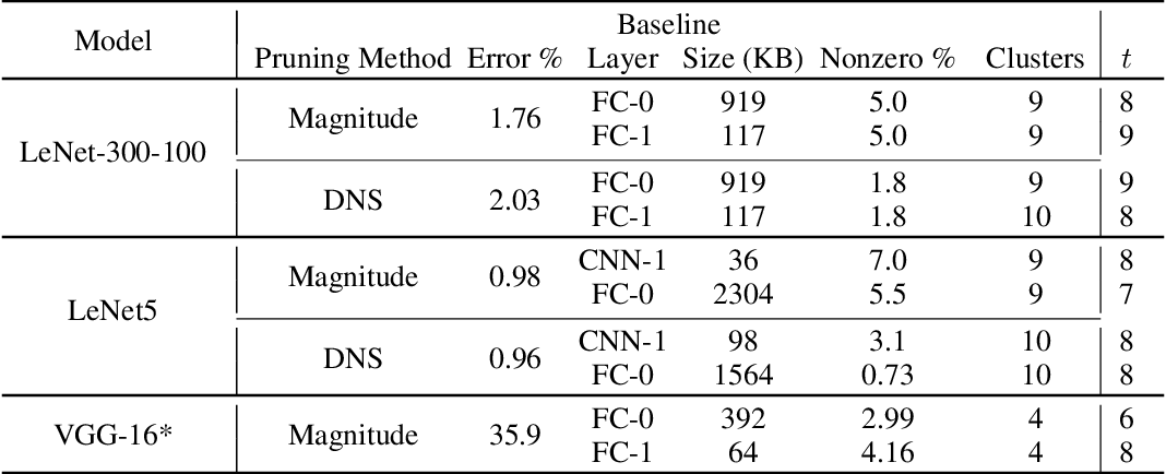 Figure 2 for Weightless: Lossy Weight Encoding For Deep Neural Network Compression