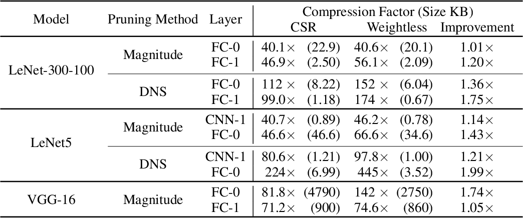 Figure 4 for Weightless: Lossy Weight Encoding For Deep Neural Network Compression