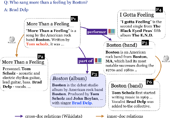Figure 1 for Knowledge Guided Text Retrieval and Reading for Open Domain Question Answering