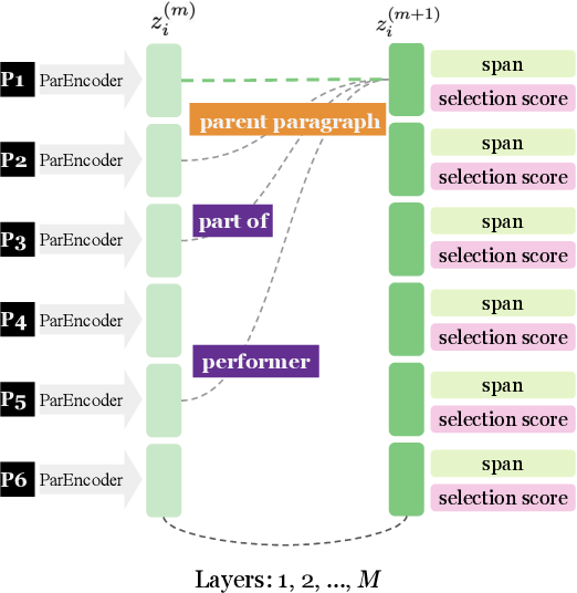 Figure 3 for Knowledge Guided Text Retrieval and Reading for Open Domain Question Answering