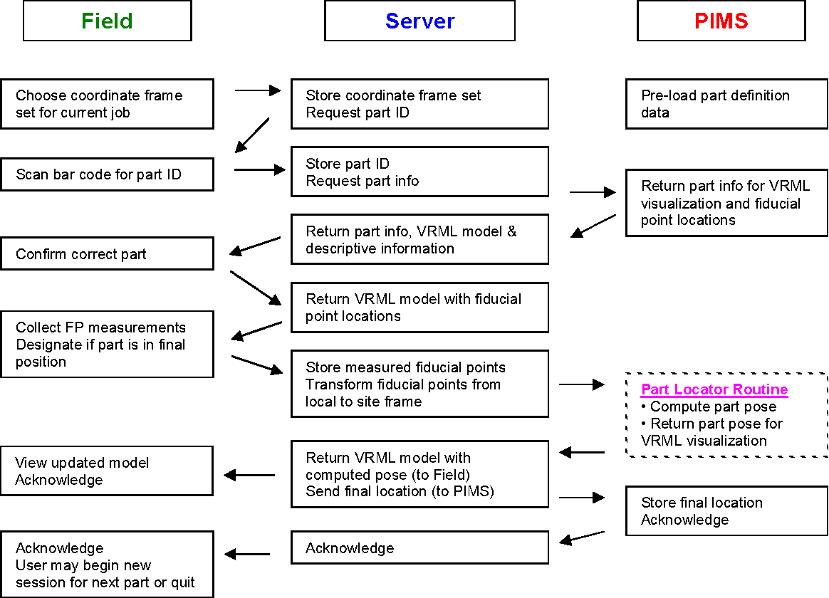 Figure 2 From Prototype Implementation Of An Automated Structural Fieldserver Wiring Diagram Operational Flow Chart Outlining Steps Between The Field Server And Pims