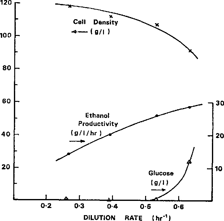 Figure 3 Yeast Performance with Maximum Operating Cell Density