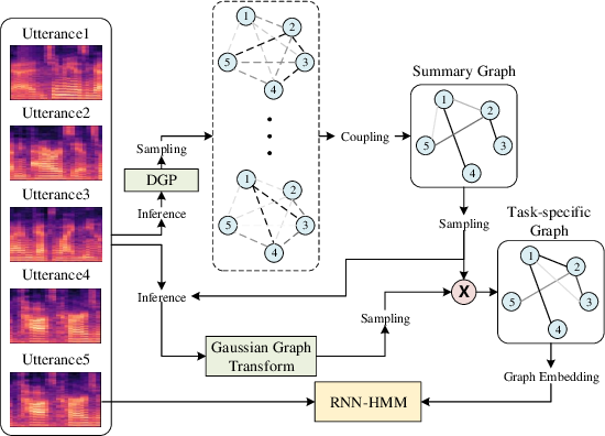 Figure 1 for Deep Graph Random Process for Relational-Thinking-Based Speech Recognition