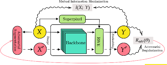 Figure 2 for Unsupervised Image Segmentation by Mutual Information Maximization and Adversarial Regularization