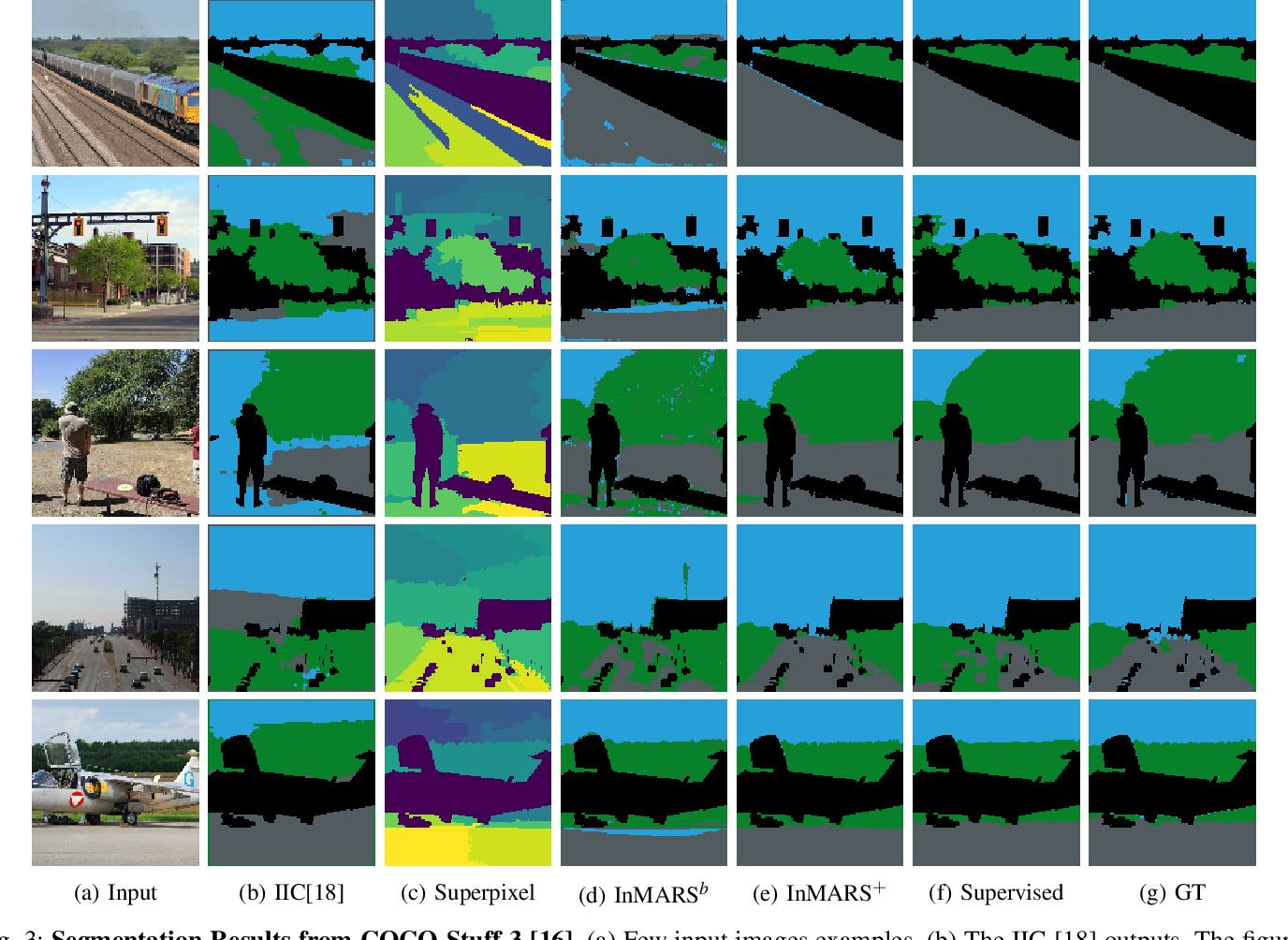 Figure 3 for Unsupervised Image Segmentation by Mutual Information Maximization and Adversarial Regularization