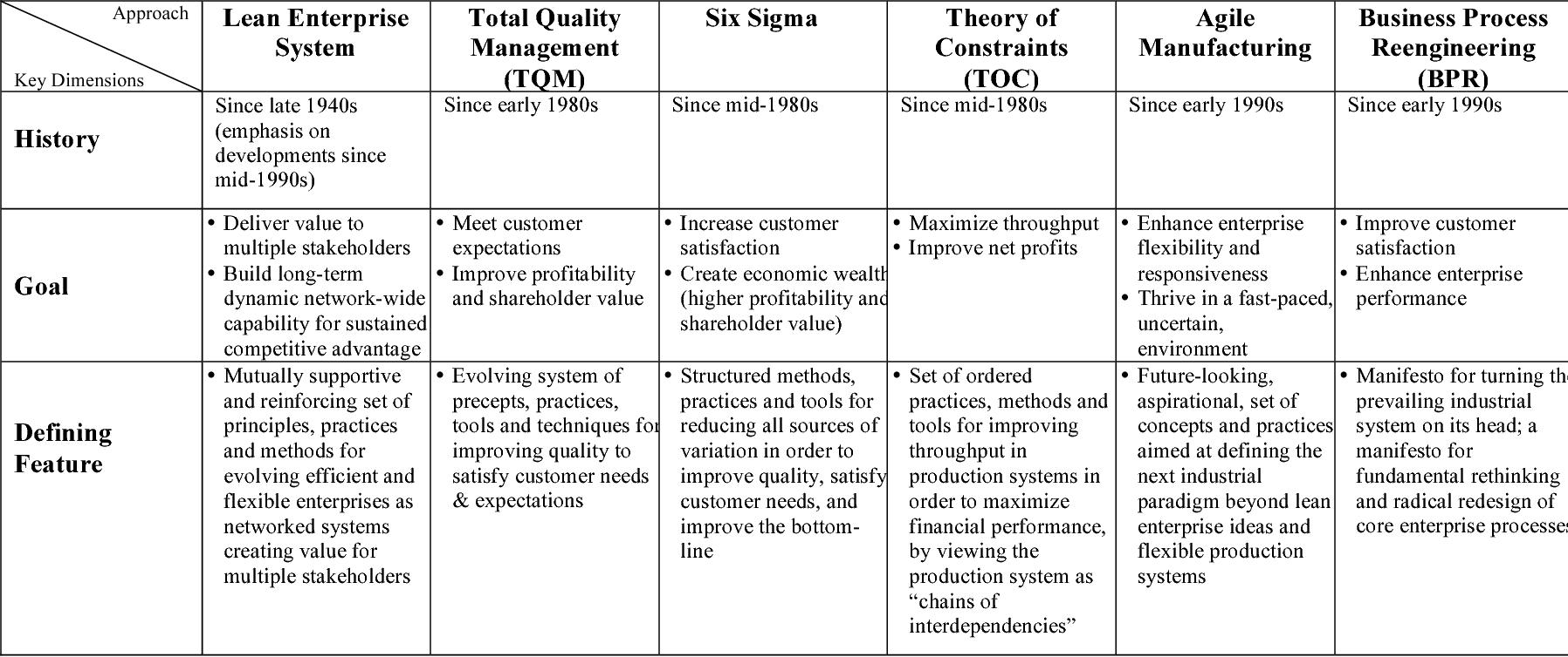 PDF] Towards An Integration Of The Lean Enterprise System