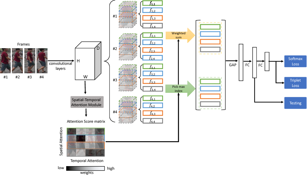Figure 1 for STA: Spatial-Temporal Attention for Large-Scale Video-based Person Re-Identification