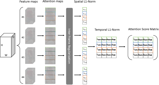 Figure 3 for STA: Spatial-Temporal Attention for Large-Scale Video-based Person Re-Identification