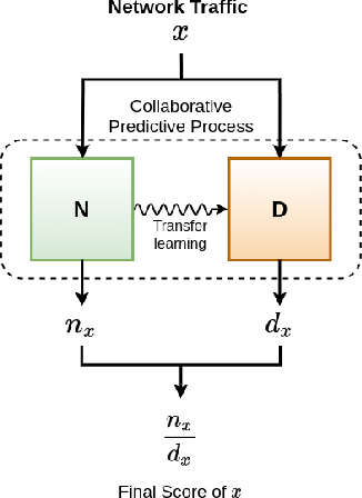 Figure 1 for Filtering DDoS Attacks from Unlabeled Network Traffic Data Using Online Deep Learning