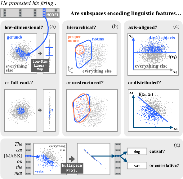 Figure 1 for The Low-Dimensional Linear Geometry of Contextualized Word Representations