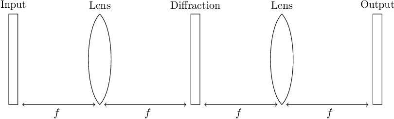 Figure 1 for ACDC: A Structured Efficient Linear Layer