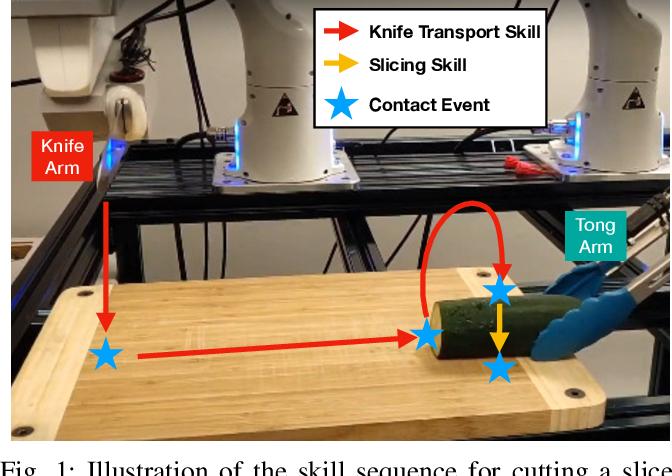 Figure 1 for Leveraging Multimodal Haptic Sensory Data for Robust Cutting