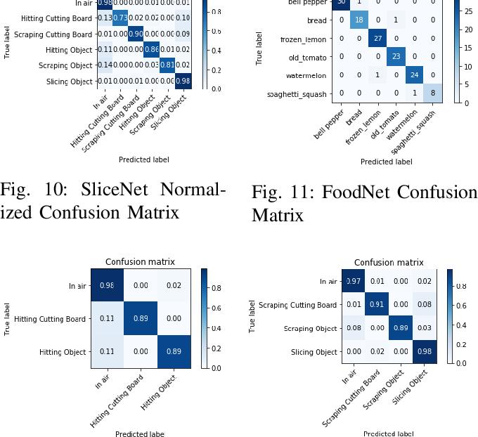 Figure 2 for Leveraging Multimodal Haptic Sensory Data for Robust Cutting