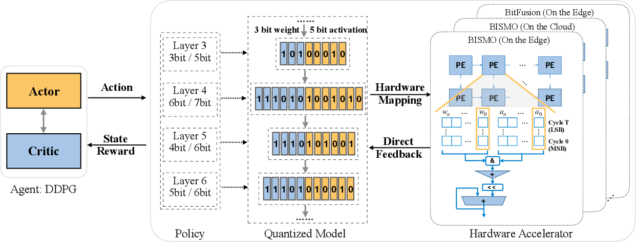 Figure 3 for HAQ: Hardware-Aware Automated Quantization