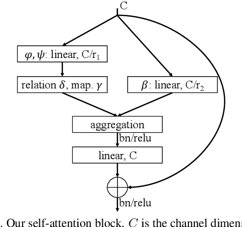 Figure 2 for Exploring Self-attention for Image Recognition