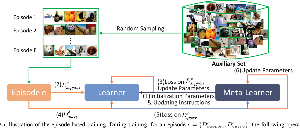 Figure 1 for Expert Training: Task Hardness Aware Meta-Learning for Few-Shot Classification