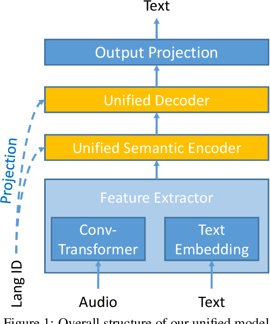 Figure 1 for Multilingual Speech Translation with Unified Transformer: Huawei Noah's Ark Lab at IWSLT 2021