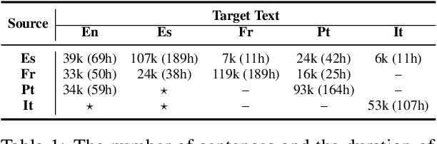 Figure 2 for Multilingual Speech Translation with Unified Transformer: Huawei Noah's Ark Lab at IWSLT 2021