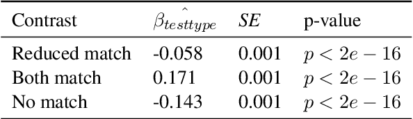 Figure 4 for Using Priming to Uncover the Organization of Syntactic Representations in Neural Language Models