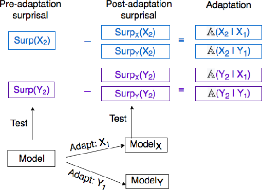 Figure 2 for Using Priming to Uncover the Organization of Syntactic Representations in Neural Language Models