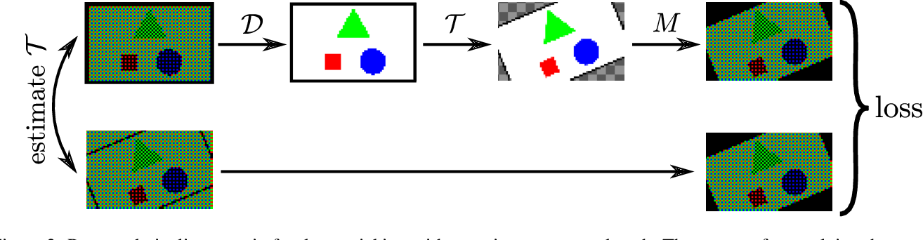 Figure 2 for Joint demosaicing and denoising by overfitting of bursts of raw images
