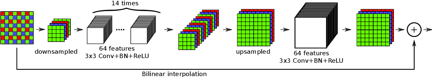 Figure 4 for Joint demosaicing and denoising by overfitting of bursts of raw images
