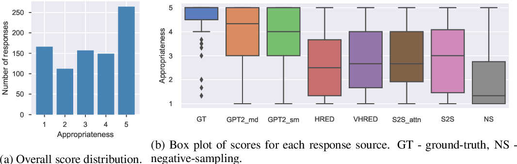 Figure 1 for Designing Precise and Robust Dialogue Response Evaluators