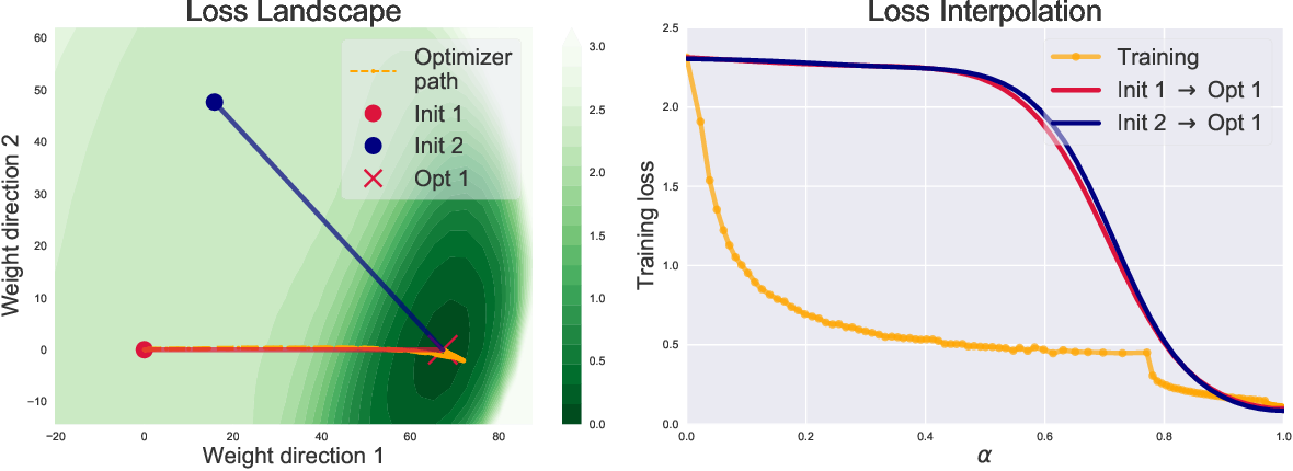 Figure 1 for Analyzing Monotonic Linear Interpolation in Neural Network Loss Landscapes