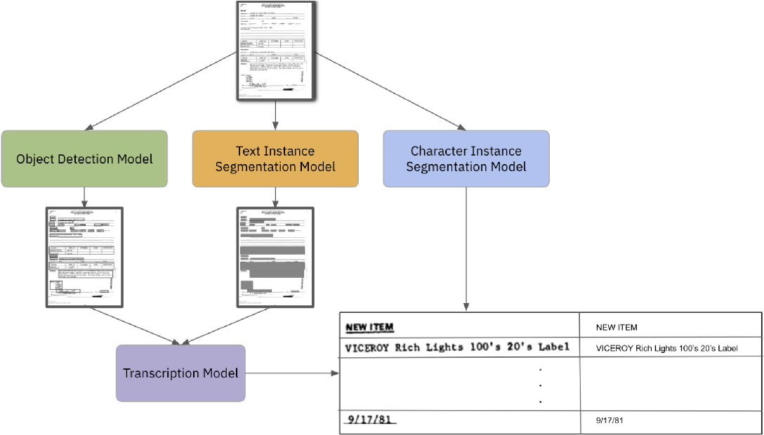 Figure 1 for A Survey of Deep Learning Approaches for OCR and Document Understanding