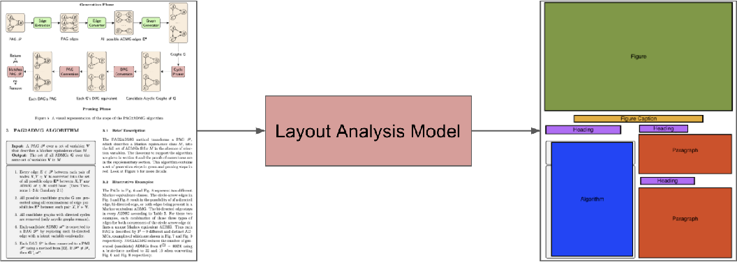 Figure 2 for A Survey of Deep Learning Approaches for OCR and Document Understanding