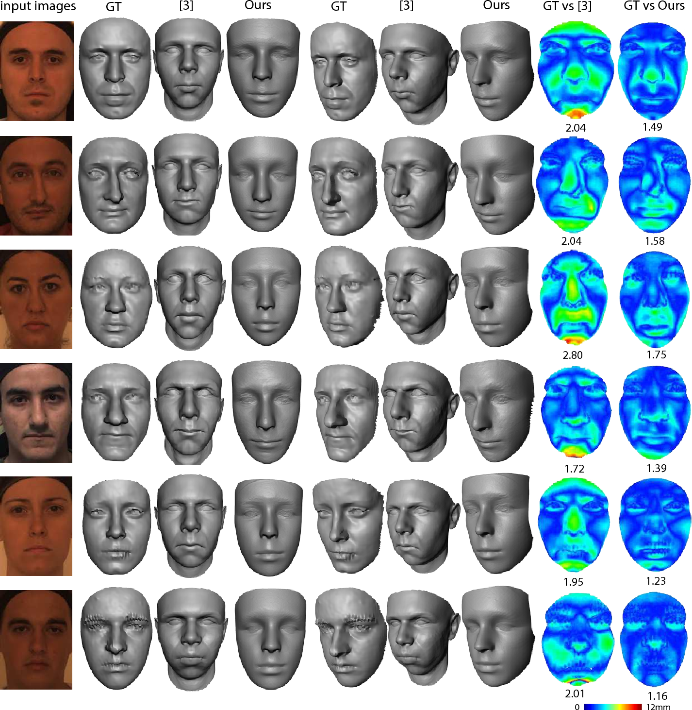 Figure 2 for 3D Face Reconstruction with Geometry Details from a Single Image