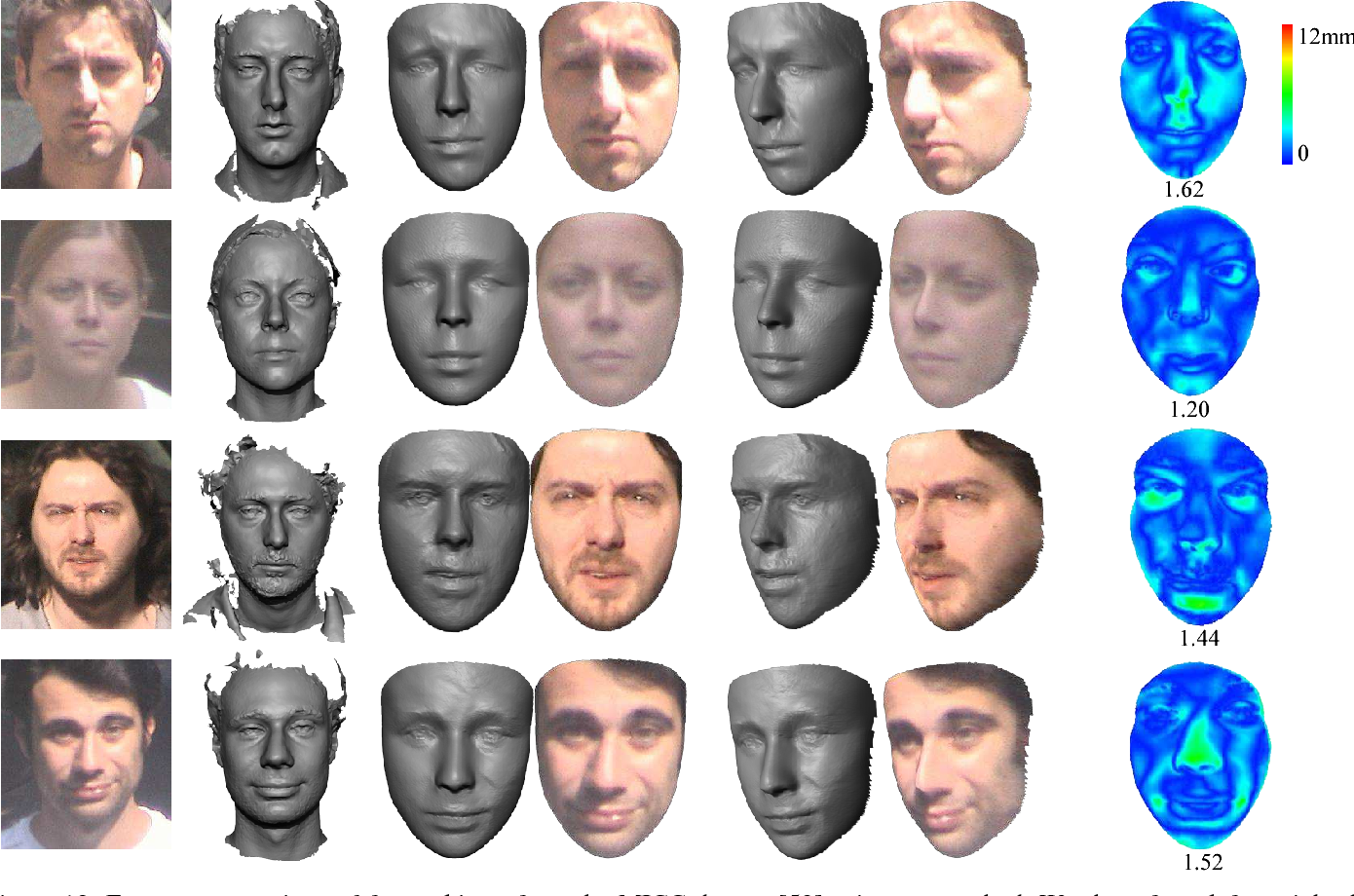 Figure 4 for 3D Face Reconstruction with Geometry Details from a Single Image