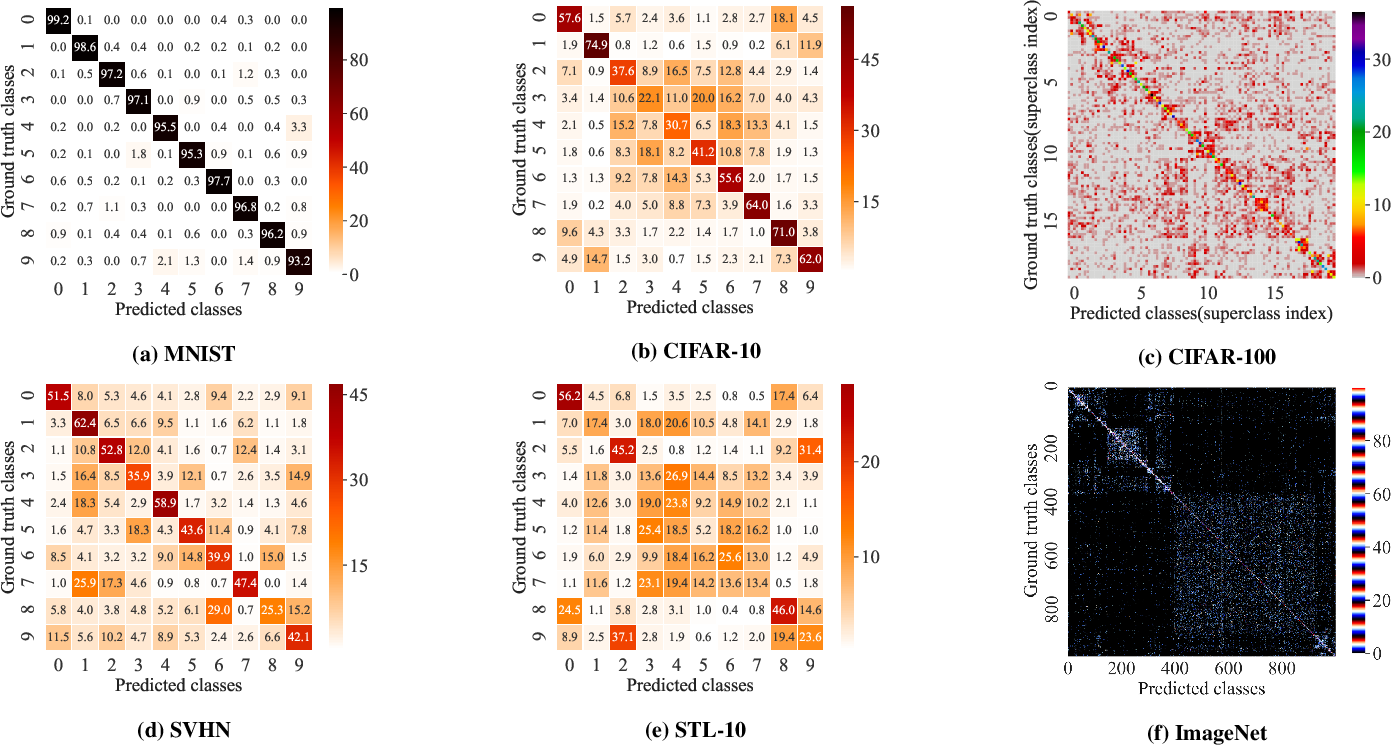 Figure 3 for Analysis and Applications of Class-wise Robustness in Adversarial Training