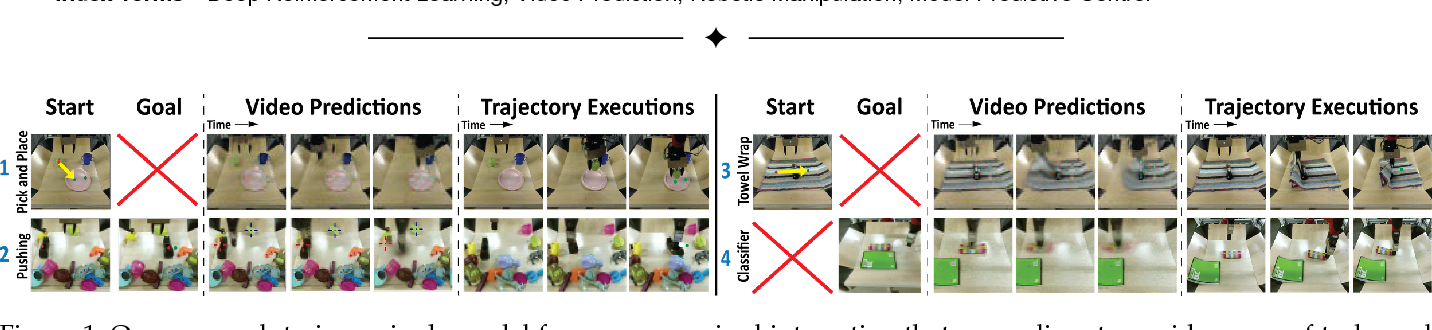Figure 1 for Visual Foresight: Model-Based Deep Reinforcement Learning for Vision-Based Robotic Control