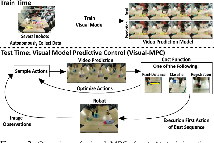 Figure 3 for Visual Foresight: Model-Based Deep Reinforcement Learning for Vision-Based Robotic Control