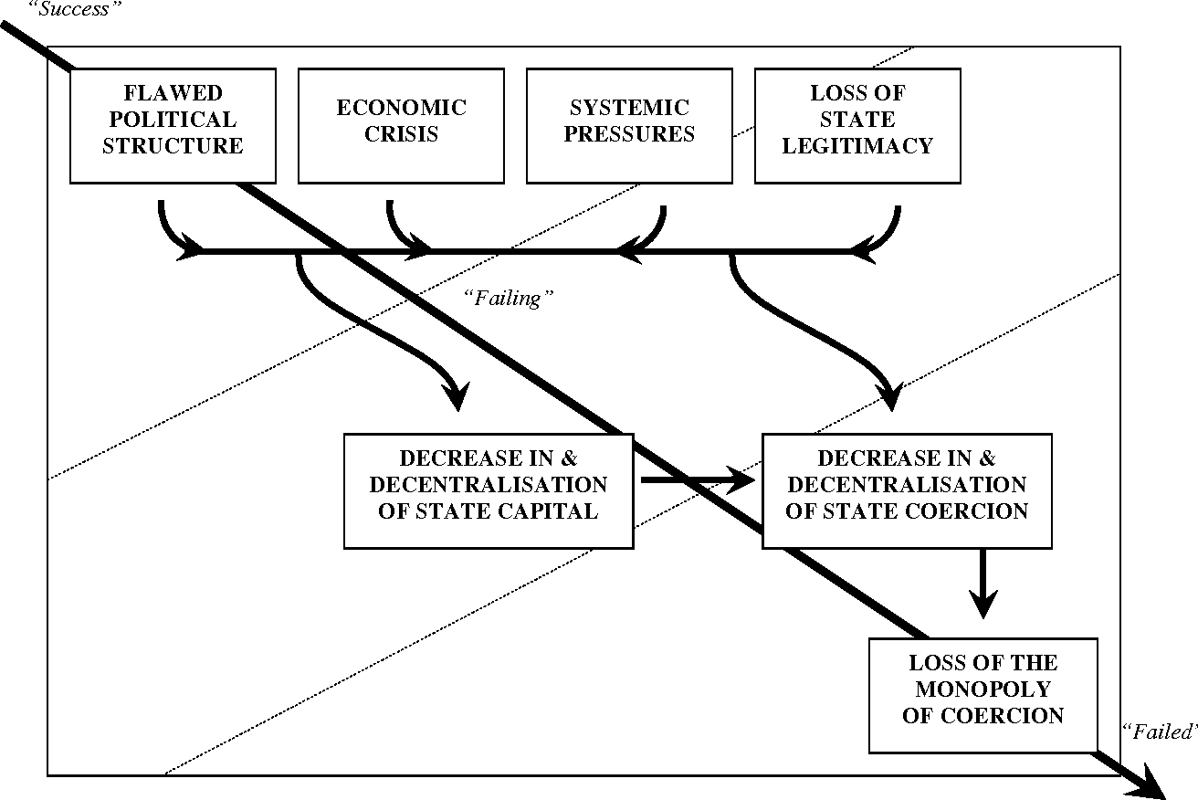 Anatomy of State Failure Case Studies in Zaïre, Afghanistan and ...